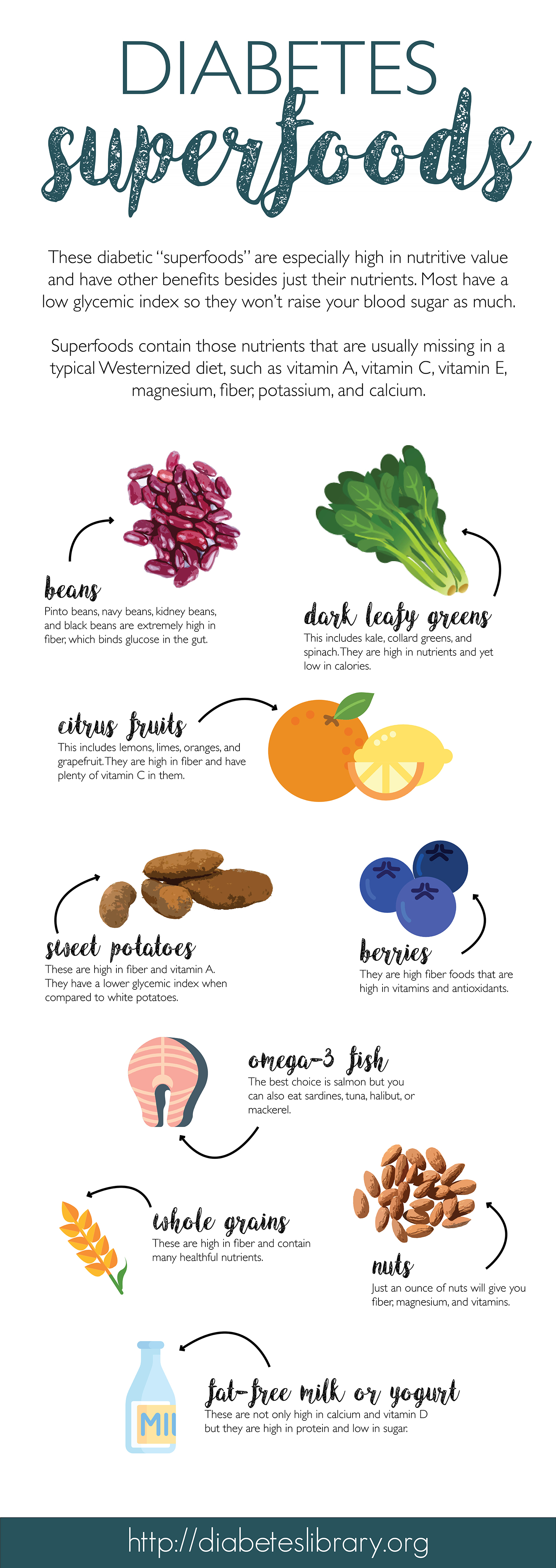 Diabetes Super Food List