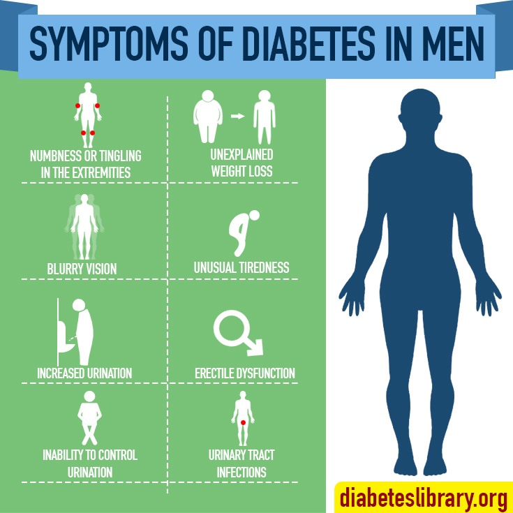 signs of diabetes in men