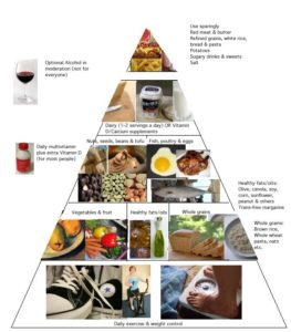 Diabetes Nutrition Guidelines
